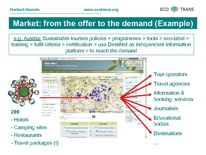 Herbert Hamele www. ecotrans. org Market: from the offer to the demand (Example) e.