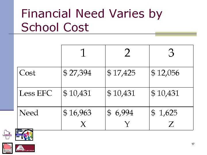 Financial Need Varies by School Cost 1 2 3 Cost $ 27, 394 $