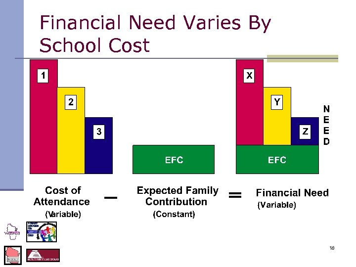 Financial Need Varies By School Cost 18