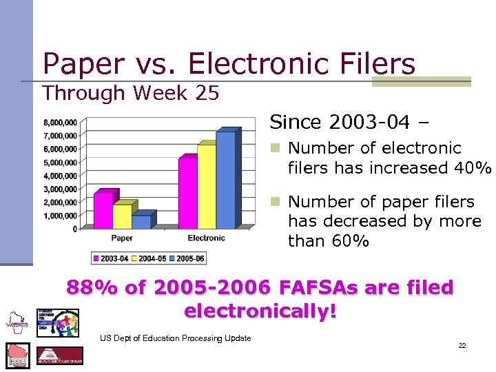 Paper vs. Electronic Filers Through Week 25 Since 2003 -04 – n Number of