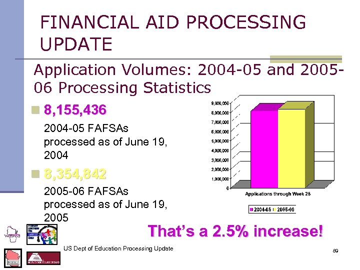 FINANCIAL AID PROCESSING UPDATE Application Volumes: 2004 -05 and 200506 Processing Statistics n 8,