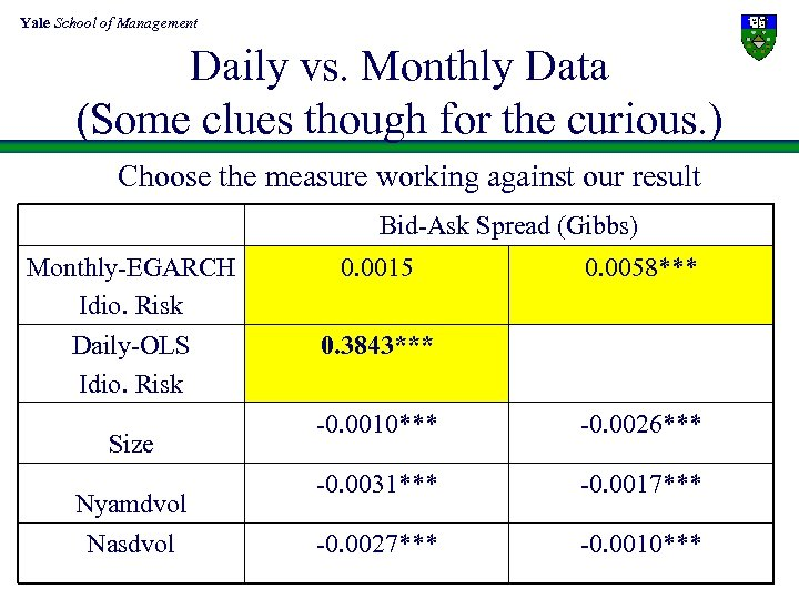 Yale School of Management Daily vs. Monthly Data (Some clues though for the curious.