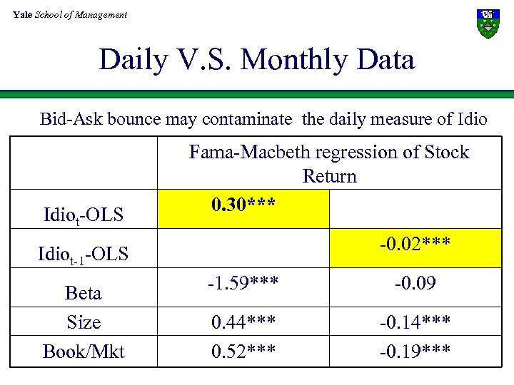 Yale School of Management Daily V. S. Monthly Data Bid-Ask bounce may contaminate the