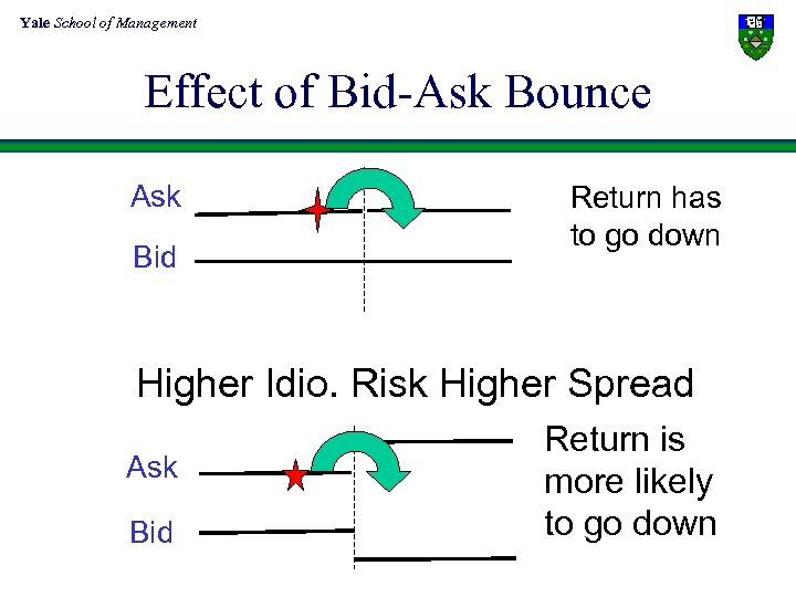 Yale School of Management Effect of Bid-Ask Bounce Ask Bid Return has to go