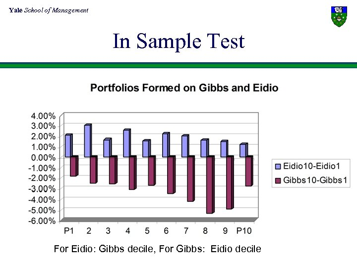Yale School of Management In Sample Test For Eidio: Gibbs decile, For Gibbs: Eidio