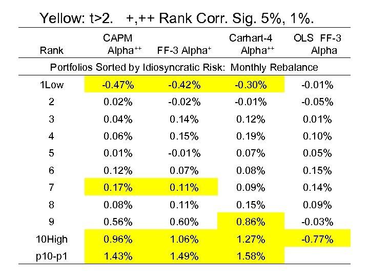 Yellow: t>2. +, ++ Rank Corr. Sig. 5%, 1%. Rank CAPM Alpha++ FF-3 Alpha+