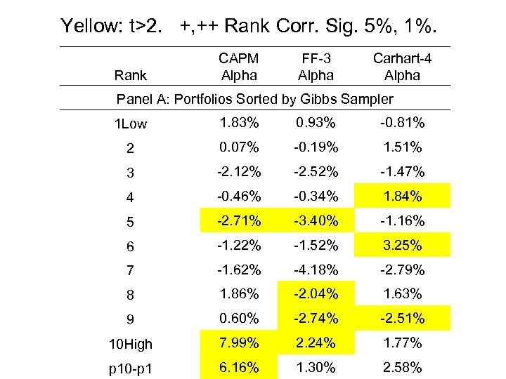Yellow: t>2. +, ++ Rank Corr. Sig. 5%, 1%. Rank CAPM Alpha FF-3 Alpha