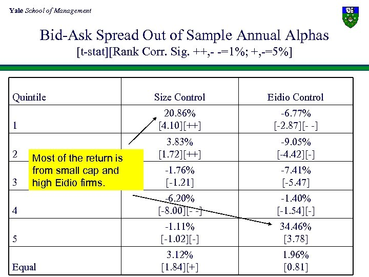 Yale School of Management Bid-Ask Spread Out of Sample Annual Alphas [t-stat][Rank Corr. Sig.