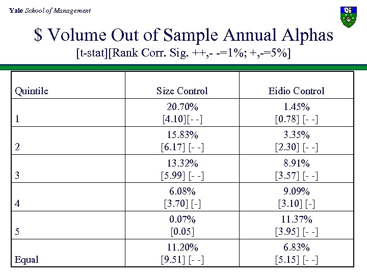 Yale School of Management $ Volume Out of Sample Annual Alphas [t-stat][Rank Corr. Sig.