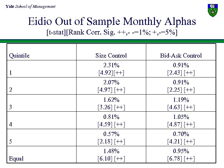 Yale School of Management Eidio Out of Sample Monthly Alphas [t-stat][Rank Corr. Sig. ++,
