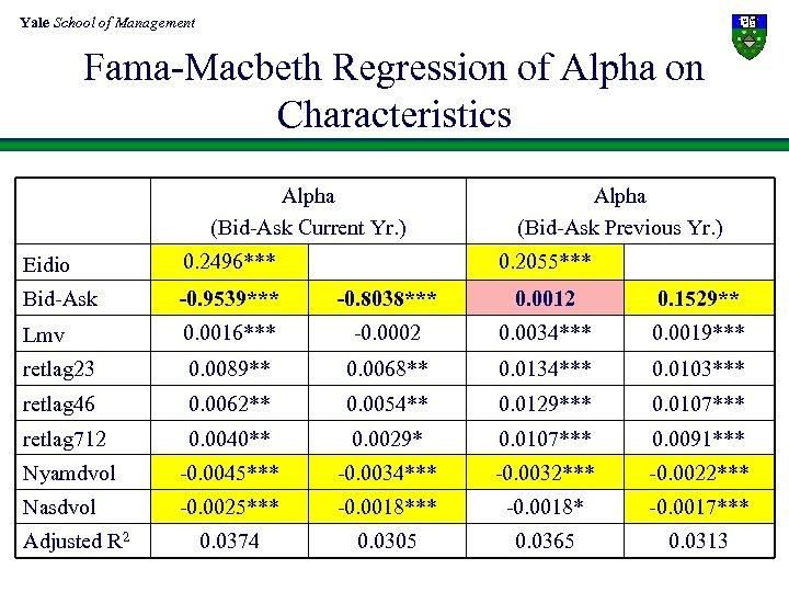 Yale School of Management Fama-Macbeth Regression of Alpha on Characteristics Alpha (Bid-Ask Current Yr.