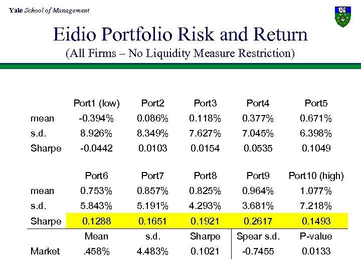 Yale School of Management Eidio Portfolio Risk and Return (All Firms – No Liquidity