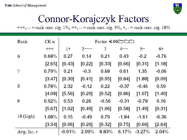 Yale School of Management Connor-Korajczyk Factors +++, --- = rank corr. sig. 1%, ++,