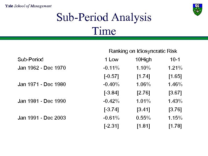 Yale School of Management Sub-Period Analysis Time Ranking on Idiosyncratic Risk Sub-Period 1 Low
