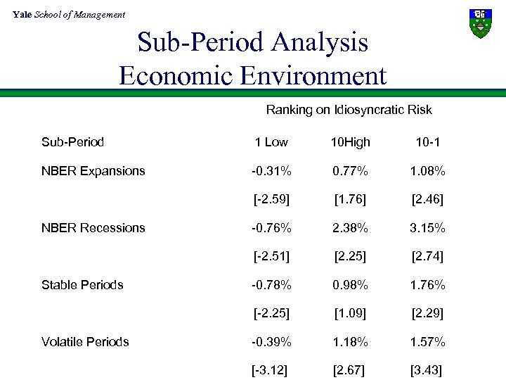 Yale School of Management Sub-Period Analysis Economic Environment Ranking on Idiosyncratic Risk Sub-Period 1