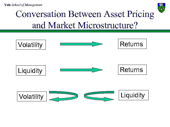 Yale School of Management Conversation Between Asset Pricing and Market Microstructure? Volatility Returns Liquidity