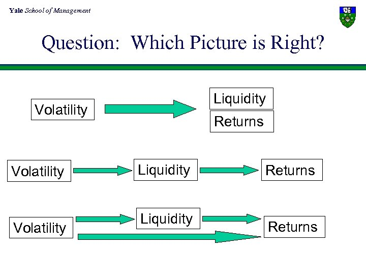 Yale School of Management Question: Which Picture is Right? Liquidity Volatility Returns Liquidity Returns