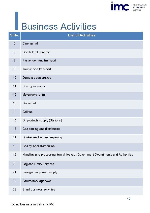 Business Activities S. No. List of Activities 6 Cinema hall 7 Goods land transport