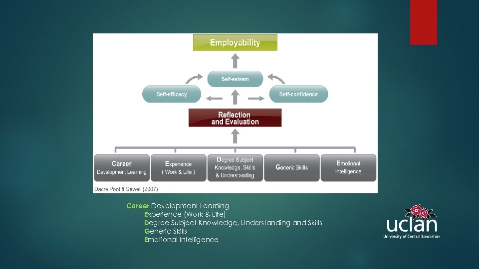 Career Development Learning Experience (Work & Life) Degree Subject Knowledge, Understanding and Skills Generic