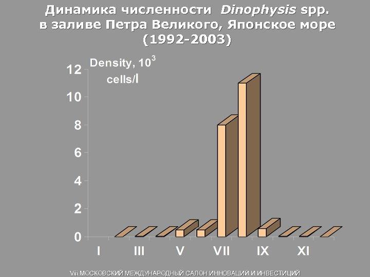 Динамика численности Dinophysis spp. в заливе Петра Великого, Японское море (1992 -2003) Viii МОСКОВСКИЙ