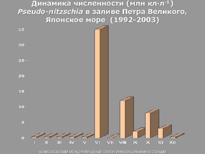 Динамика численности (млн кл∙л-1) Pseudo-nitzschia в заливе Петра Великого, Японское море (1992 -2003) Viii