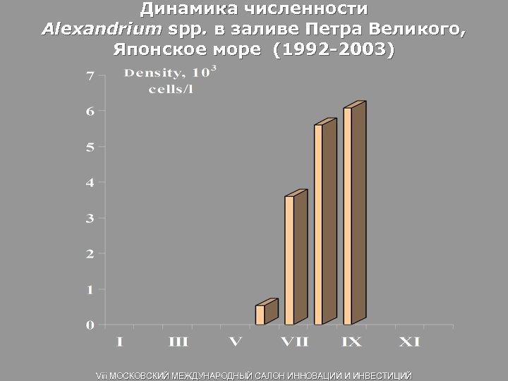 Динамика численности Alexandrium spp. в заливе Петра Великого, Японское море (1992 -2003) Viii МОСКОВСКИЙ