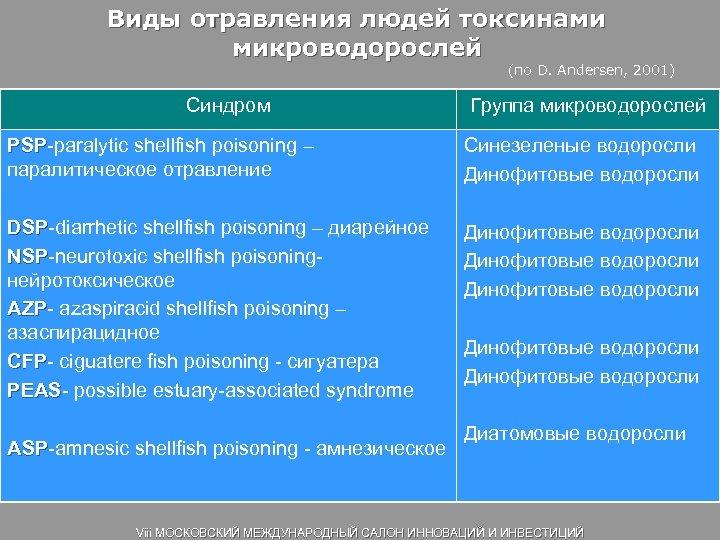 Виды отравления людей токсинами микроводорослей (по D. Andersen, 2001) Синдром Группа микроводорослей PSP-paralytic shellfish