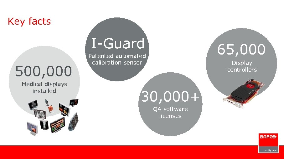Key facts I-Guard 500, 000 Medical displays installed 65, 000 Patented automated calibration sensor