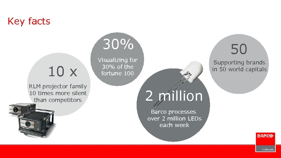 Key facts 30% 10 x RLM projector family 10 times more silent than competitors