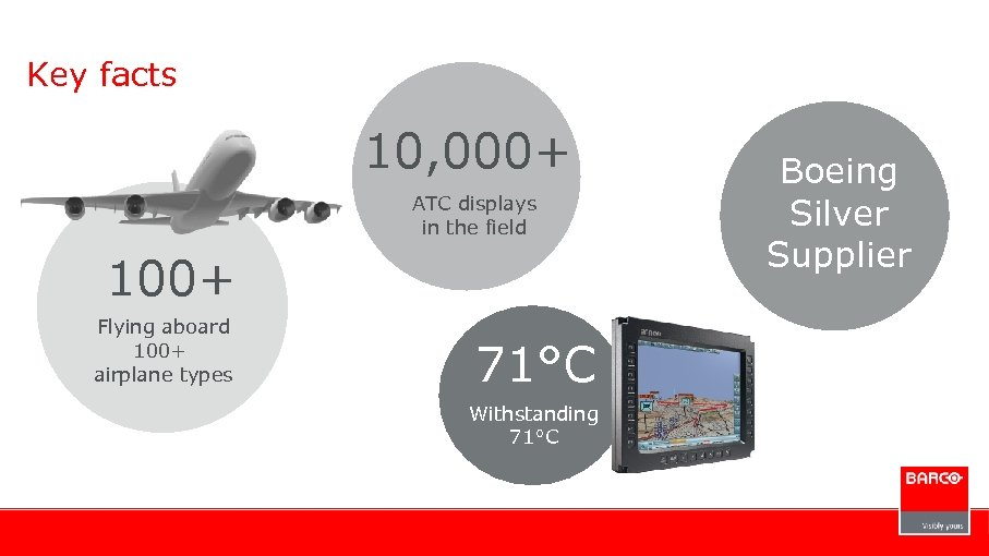 Key facts 10, 000+ ATC displays in the field 100+ Flying aboard 100+ airplane
