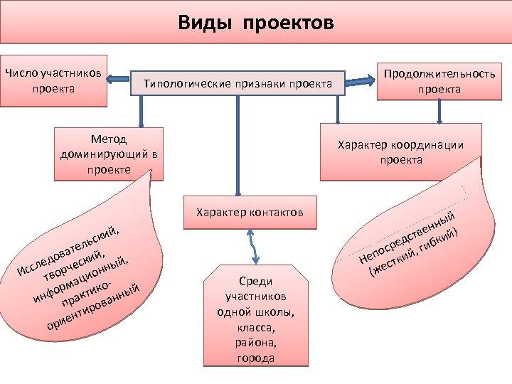 Виды проектов Число участников проекта Типологические признаки проекта Метод доминирующий в проекте , кий