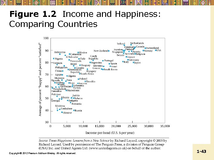 Figure 1. 2 Income and Happiness: Comparing Countries Copyright © 2012 Pearson Addison-Wesley. All