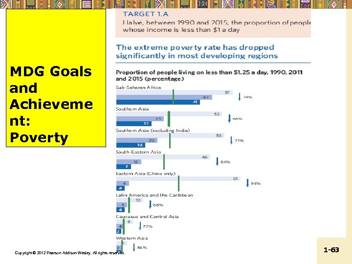MDG Goals and Achieveme nt: Poverty Copyright © 2012 Pearson Addison-Wesley. All rights reserved.