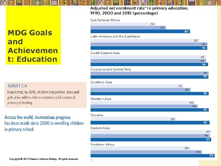 MDG Goals and Achievemen t: Education Copyright © 2012 Pearson Addison-Wesley. All rights reserved.