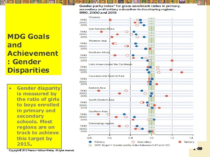 MDG Goals and Achievement : Gender Disparities • Gender disparity is measured by the