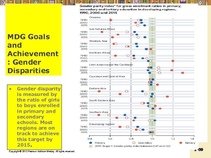 MDG Goals and Achievement : Gender Disparities • Gender disparity is measured by the