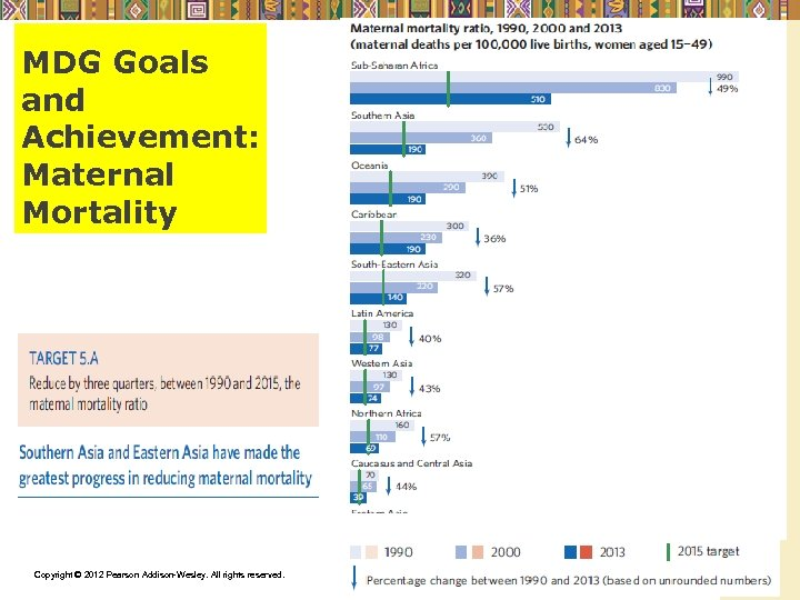 MDG Goals and Achievement: Maternal Mortality Copyright © 2012 Pearson Addison-Wesley. All rights reserved.