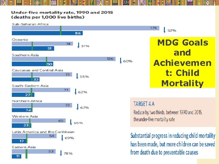 MDG Goals and Achievemen t: Child Mortality Copyright © 2012 Pearson Addison-Wesley. All rights