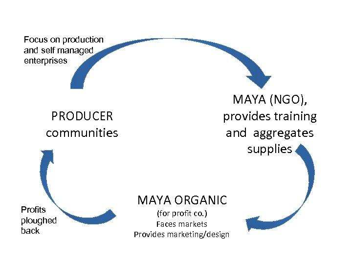 Focus on production and self managed enterprises PRODUCER communities Profits ploughed back MAYA (NGO),