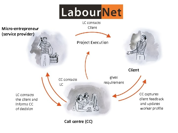 LC contacts Client Micro-entrepreneur (service provider) Project Execution Client CC contacts LC gives requirement