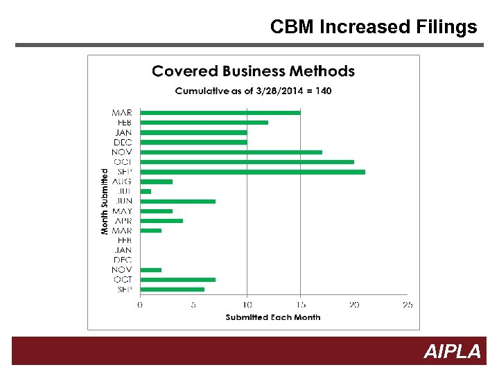 CBM Increased Filings Firm Logo 17 AIPLA 17