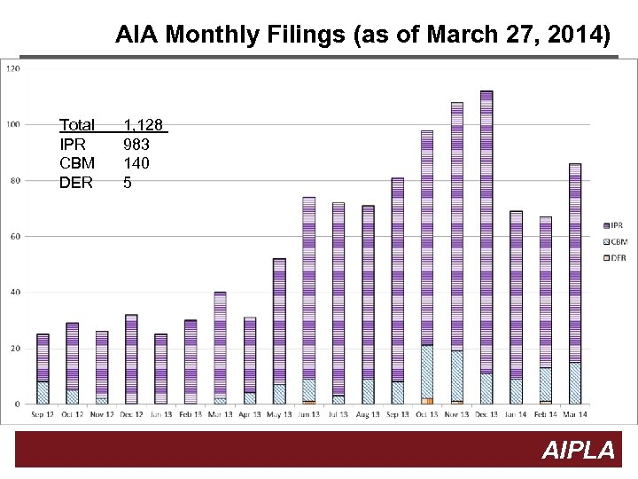 AIA Monthly Filings (as of March 27, 2014) Total IPR CBM DER 1, 128