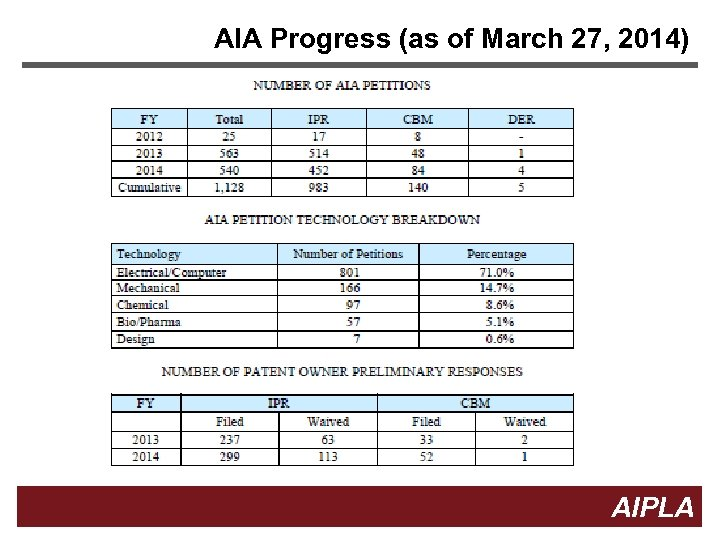 AIA Progress (as of March 27, 2014) Firm Logo 3 AIPLA 3