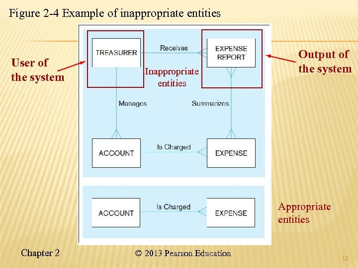 Figure 2 -4 Example of inappropriate entities User of the system Inappropriate entities Output