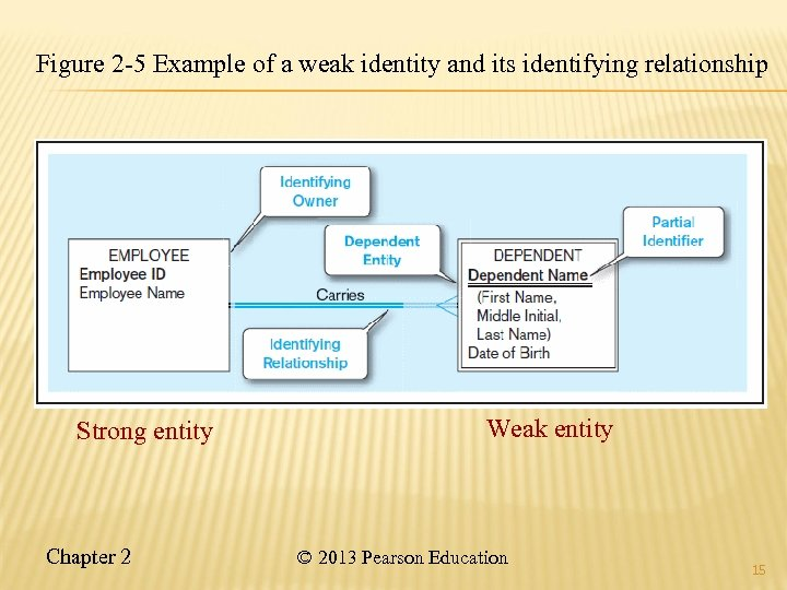 Figure 2 -5 Example of a weak identity and its identifying relationship Strong entity