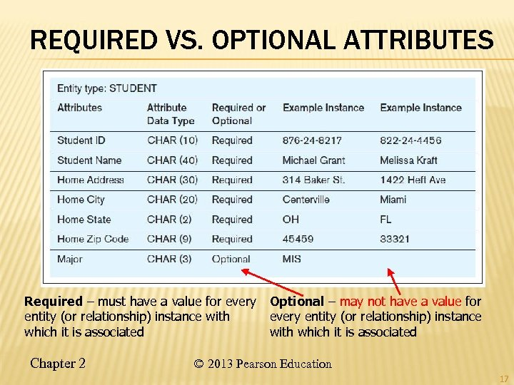 REQUIRED VS. OPTIONAL ATTRIBUTES Required – must have a value for every entity (or