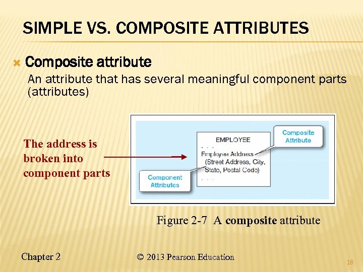 SIMPLE VS. COMPOSITE ATTRIBUTES Composite attribute An attribute that has several meaningful component parts