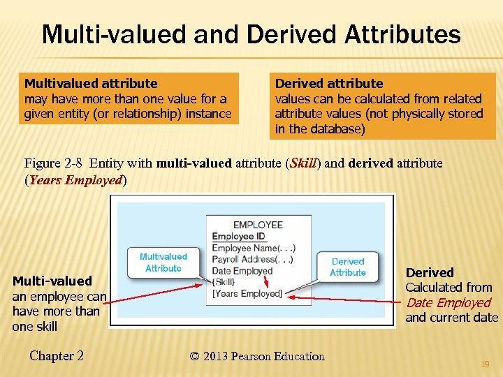 Multi-valued and Derived Attributes Multivalued attribute may have more than one value for a