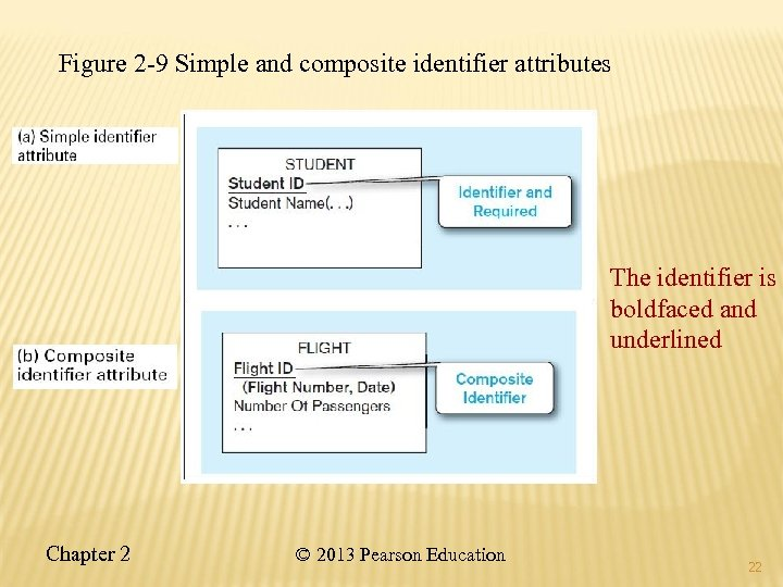 Figure 2 -9 Simple and composite identifier attributes The identifier is boldfaced and underlined