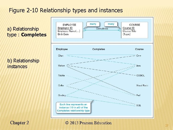 Figure 2 -10 Relationship types and instances a) Relationship type : Completes b) Relationship